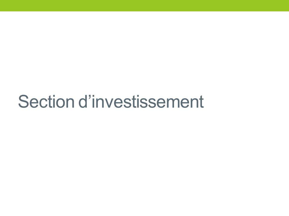 Recettes dinvestissement 2012 2 185 K (hors opérations dordre : 137 K) : Etat (FCTVA + TLE) 618 K Excédent de fonct.