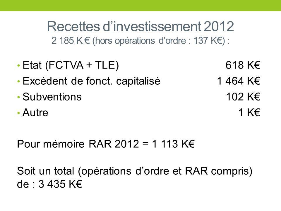 Recettes dinvestissement 2012 2 185 K (hors opérations dordre : 137 K) : Etat (FCTVA + TLE) 618 K Excédent de fonct. capitalisé 1 464 K Subventions 10