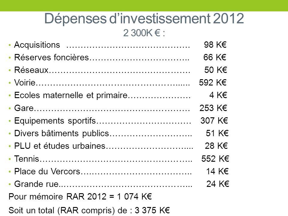 Dépenses dinvestissement 2012 2 300K : Acquisitions……………………………………. 98 K Réserves foncières…………………………….. 66 K Réseaux…………………………………………. 50 K Voirie……………