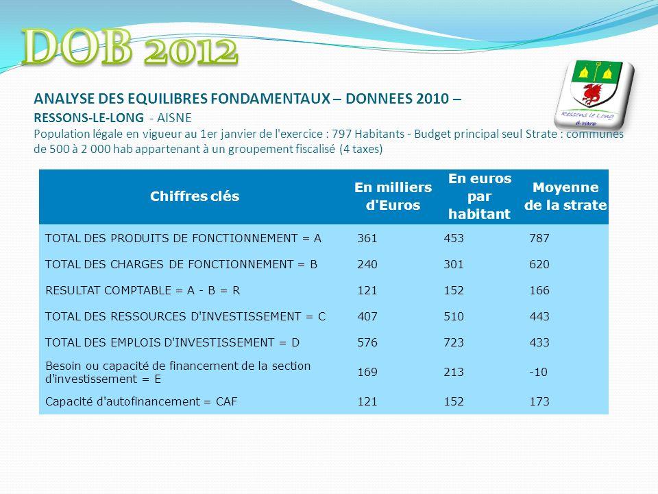 ANALYSE DES EQUILIBRES FONDAMENTAUX – DONNEES 2010 – RESSONS-LE-LONG - AISNE Population légale en vigueur au 1er janvier de l exercice : 797 Habitants - Budget principal seul Strate : communes de 500 à 2 000 hab appartenant à un groupement fiscalisé (4 taxes) Chiffres clés En milliers d Euros En euros par habitant Moyenne de la strate TOTAL DES PRODUITS DE FONCTIONNEMENT = A361453787 TOTAL DES CHARGES DE FONCTIONNEMENT = B240301620 RESULTAT COMPTABLE = A - B = R121152166 TOTAL DES RESSOURCES D INVESTISSEMENT = C407510443 TOTAL DES EMPLOIS D INVESTISSEMENT = D576723433 Besoin ou capacité de financement de la section d investissement = E 169213-10 Capacité d autofinancement = CAF121152173