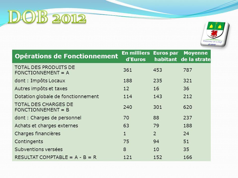 Opérations de Fonctionnement En milliers d'Euros Euros par habitant Moyenne de la strate TOTAL DES PRODUITS DE FONCTIONNEMENT = A 361453787 dont : Imp