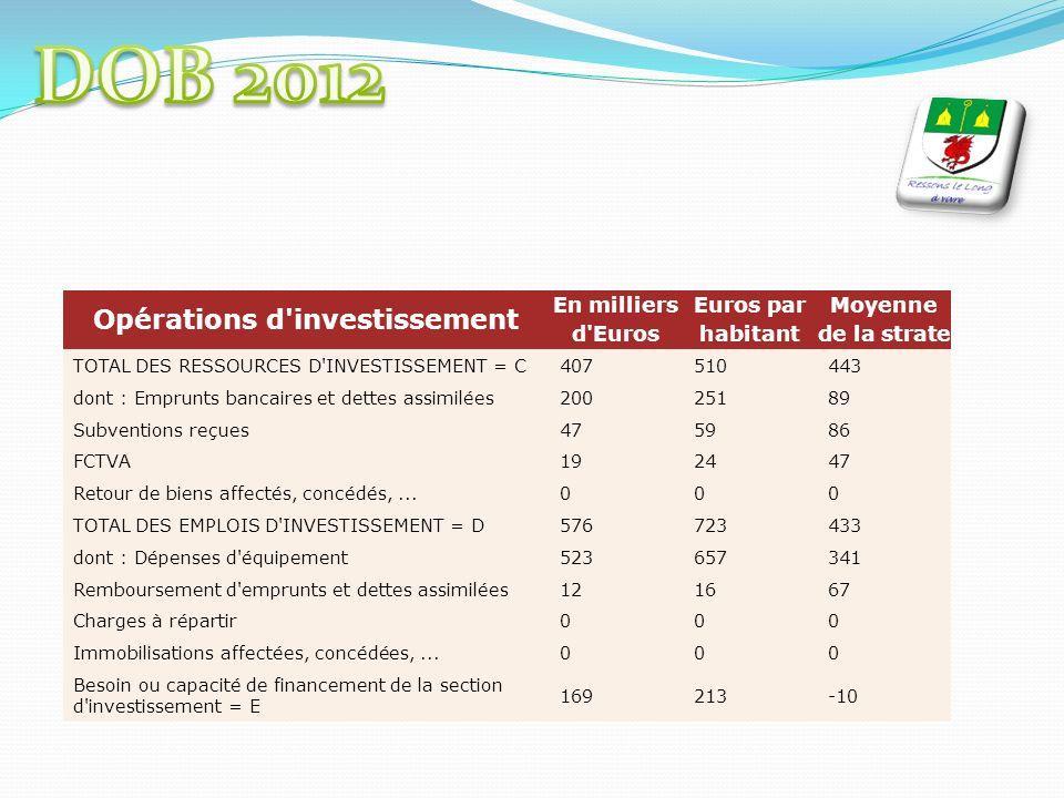 Opérations d investissement En milliers d Euros Euros par habitant Moyenne de la strate TOTAL DES RESSOURCES D INVESTISSEMENT = C407510443 dont : Emprunts bancaires et dettes assimilées20025189 Subventions reçues475986 FCTVA192447 Retour de biens affectés, concédés,...000 TOTAL DES EMPLOIS D INVESTISSEMENT = D576723433 dont : Dépenses d équipement523657341 Remboursement d emprunts et dettes assimilées121667 Charges à répartir000 Immobilisations affectées, concédées,...000 Besoin ou capacité de financement de la section d investissement = E 169213-10