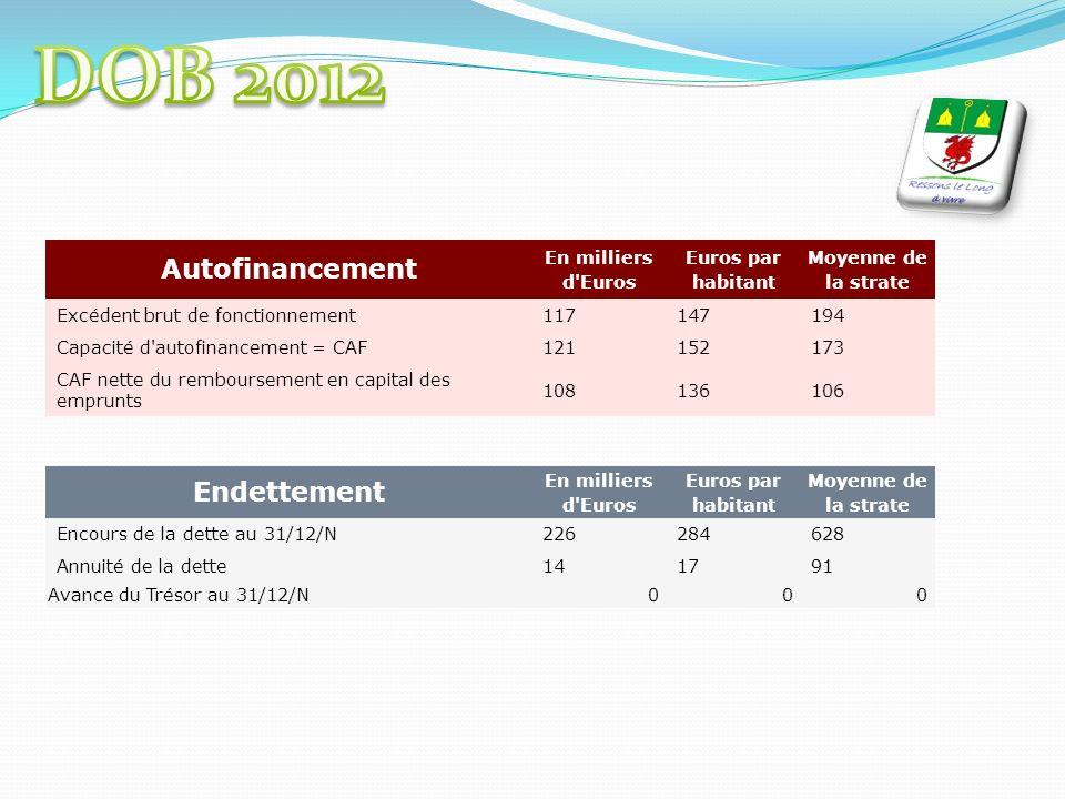 Autofinancement En milliers d'Euros Euros par habitant Moyenne de la strate Excédent brut de fonctionnement117147194 Capacité d'autofinancement = CAF1
