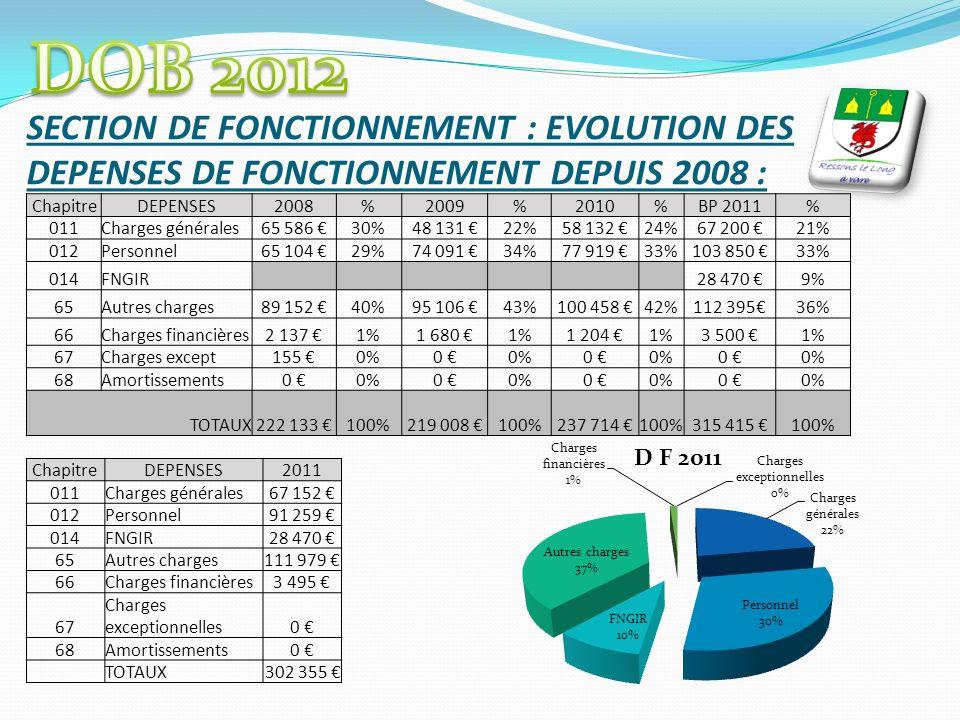 SECTION DE FONCTIONNEMENT : EVOLUTION DES DEPENSES DE FONCTIONNEMENT DEPUIS 2008 : ChapitreDEPENSES2008%2009%2010%BP 2011% 011Charges générales65 586