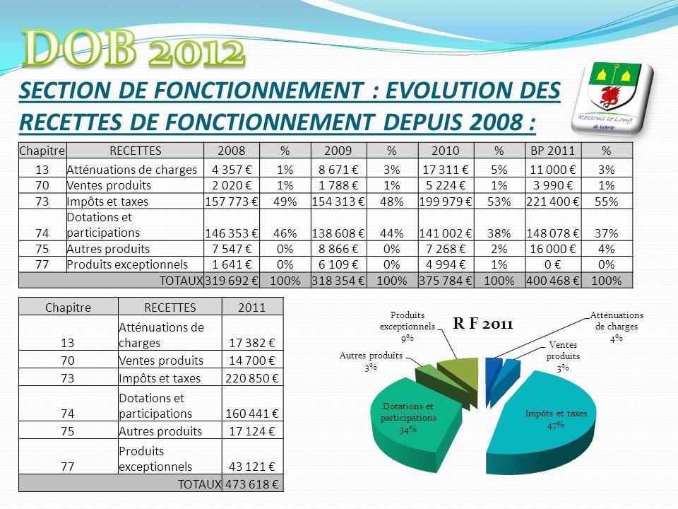 SECTION DE FONCTIONNEMENT : EVOLUTION DES RECETTES DE FONCTIONNEMENT DEPUIS 2008 : ChapitreRECETTES2008%2009%2010%BP 2011% 13Atténuations de charges4 357 1%8 671 3%17 311 5%11 000 3% 70Ventes produits2 020 1%1 788 1%5 224 1%3 990 1% 73Impôts et taxes157 773 49%154 313 48%199 979 53%221 400 55% 74 Dotations et participations146 353 46%138 608 44%141 002 38%148 078 37% 75Autres produits7 547 0%8 866 0%7 268 2%16 000 4% 77Produits exceptionnels1 641 0%6 109 0%4 994 1%0 0% TOTAUX319 692 100%318 354 100%375 784 100%400 468 100% ChapitreRECETTES2011 13 Atténuations de charges17 382 70Ventes produits14 700 73Impôts et taxes220 850 74 Dotations et participations160 441 75Autres produits17 124 77 Produits exceptionnels43 121 TOTAUX473 618