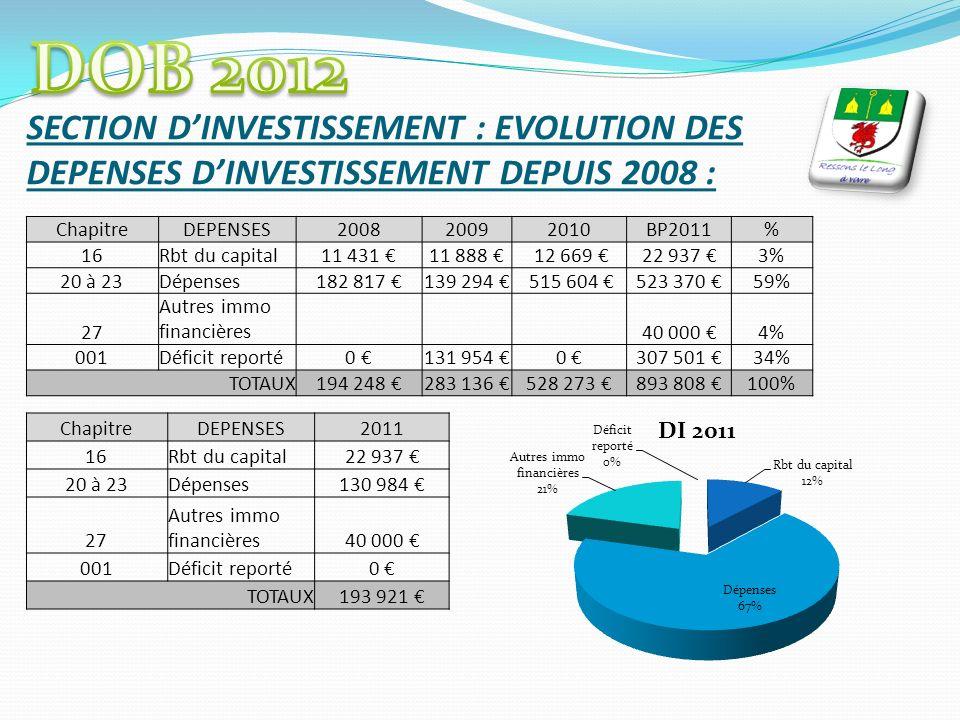 SECTION DINVESTISSEMENT : EVOLUTION DES DEPENSES DINVESTISSEMENT DEPUIS 2008 : ChapitreDEPENSES200820092010BP2011% 16Rbt du capital11 431 11 888 12 66