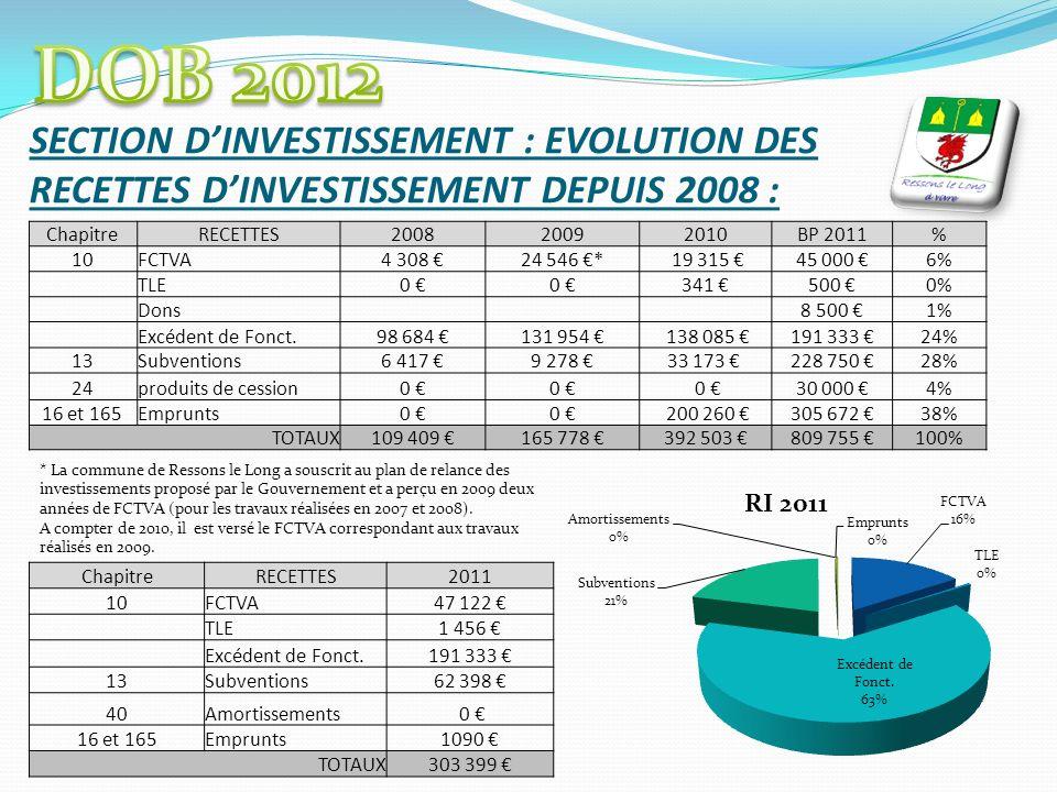 SECTION DINVESTISSEMENT : EVOLUTION DES RECETTES DINVESTISSEMENT DEPUIS 2008 : ChapitreRECETTES200820092010BP 2011% 10FCTVA4 308 24 546 * 19 315 45 00