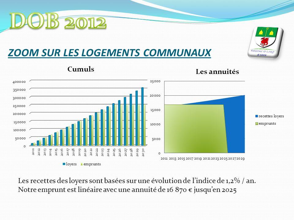 ZOOM SUR LES LOGEMENTS COMMUNAUX Les recettes des loyers sont basées sur une évolution de lindice de 1,2% / an.