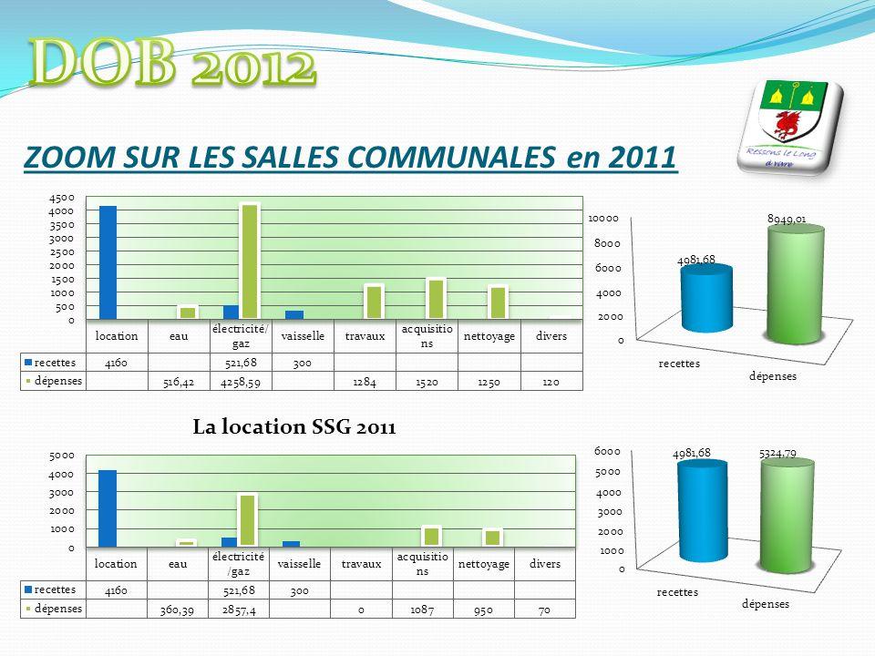 ZOOM SUR LES SALLES COMMUNALES en 2011