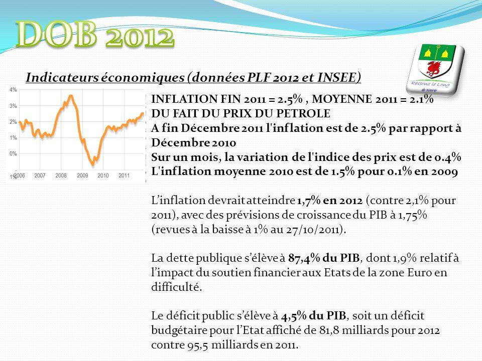 Indicateurs économiques (données PLF 2012 et INSEE) INFLATION FIN 2011 = 2.5%, MOYENNE 2011 = 2.1% DU FAIT DU PRIX DU PETROLE A fin Décembre 2011 l inflation est de 2.5% par rapport à Décembre 2010 Sur un mois, la variation de l indice des prix est de 0.4% L inflation moyenne 2010 est de 1.5% pour 0.1% en 2009 Linflation devrait atteindre 1,7% en 2012 (contre 2,1% pour 2011), avec des prévisions de croissance du PIB à 1,75% (revues à la baisse à 1% au 27/10/2011).