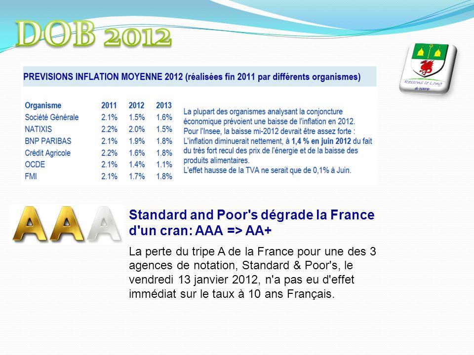 Standard and Poor s dégrade la France d un cran: AAA => AA+ La perte du tripe A de la France pour une des 3 agences de notation, Standard & Poor s, le vendredi 13 janvier 2012, n a pas eu d effet immédiat sur le taux à 10 ans Français.