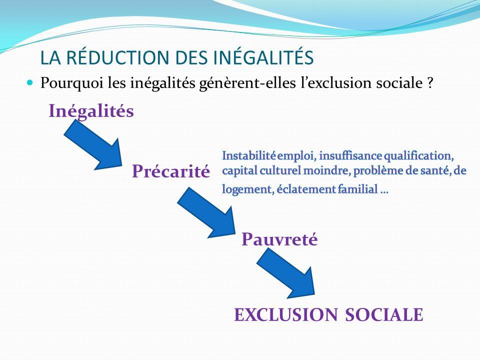 LA RÉDUCTION DES INÉGALITÉS Pourquoi les inégalités génèrent-elles lexclusion sociale ? Inégalités Précarité Pauvreté EXCLUSION SOCIALE