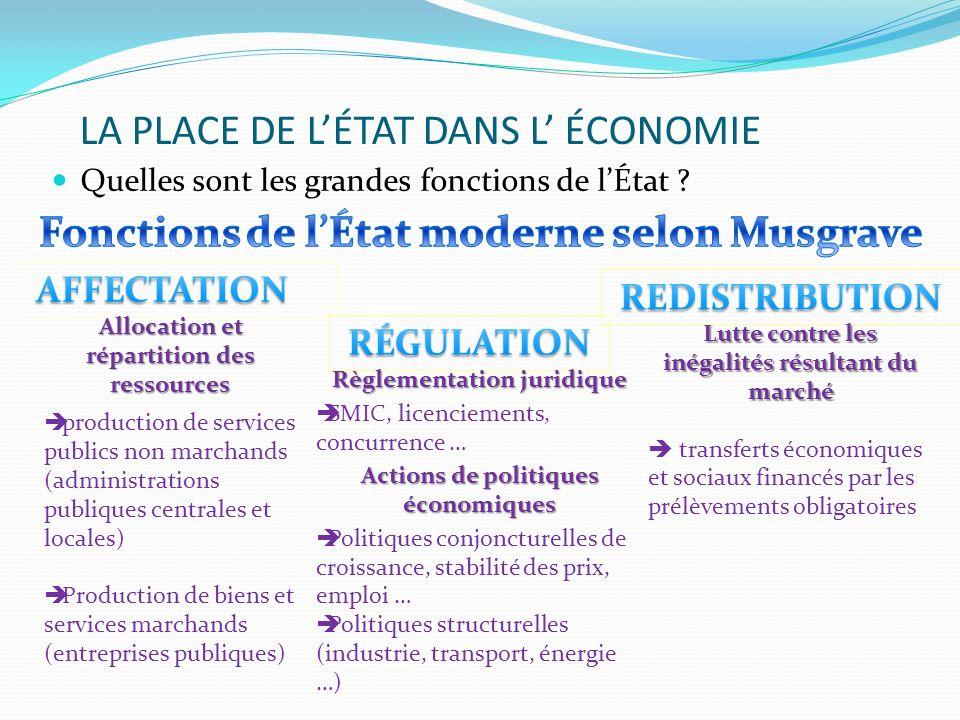LA PLACE DE LÉTAT DANS L ÉCONOMIE Quelles sont les grandes fonctions de lÉtat ? Allocation et répartition des ressources production de services public