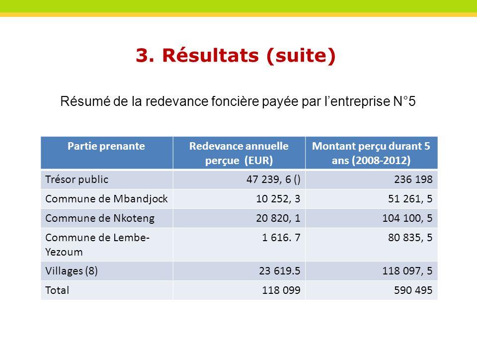 3. Résultats (suite) Résumé de la redevance foncière payée par lentreprise N°5 Partie prenanteRedevance annuelle perçue (EUR) Montant perçu durant 5 a