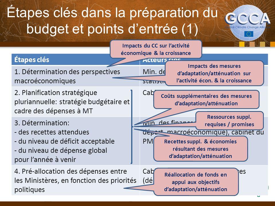 Étapes clés dans la préparation du budget et points dentrée (1) Étapes clésActeurs clés 1. Détermination des perspectives macroéconomiques Min. des fi
