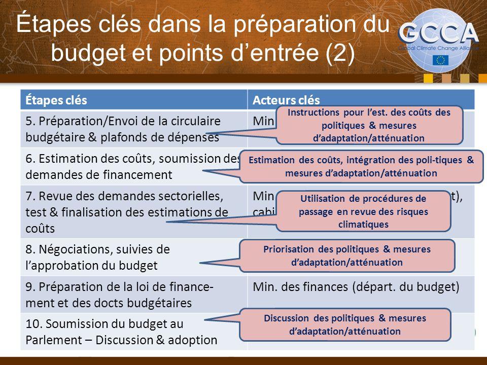 Étapes clés dans la préparation du budget et points dentrée (2) Étapes clésActeurs clés 5. Préparation/Envoi de la circulaire budgétaire & plafonds de