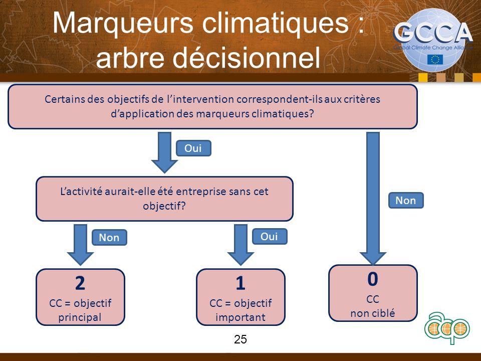 Marqueurs climatiques : arbre décisionnel Certains des objectifs de lintervention correspondent-ils aux critères dapplication des marqueurs climatiques.