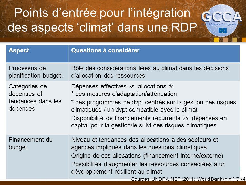 Points dentrée pour lintégration des aspects climat dans une RDP AspectQuestions à considérer Processus de planification budgét.