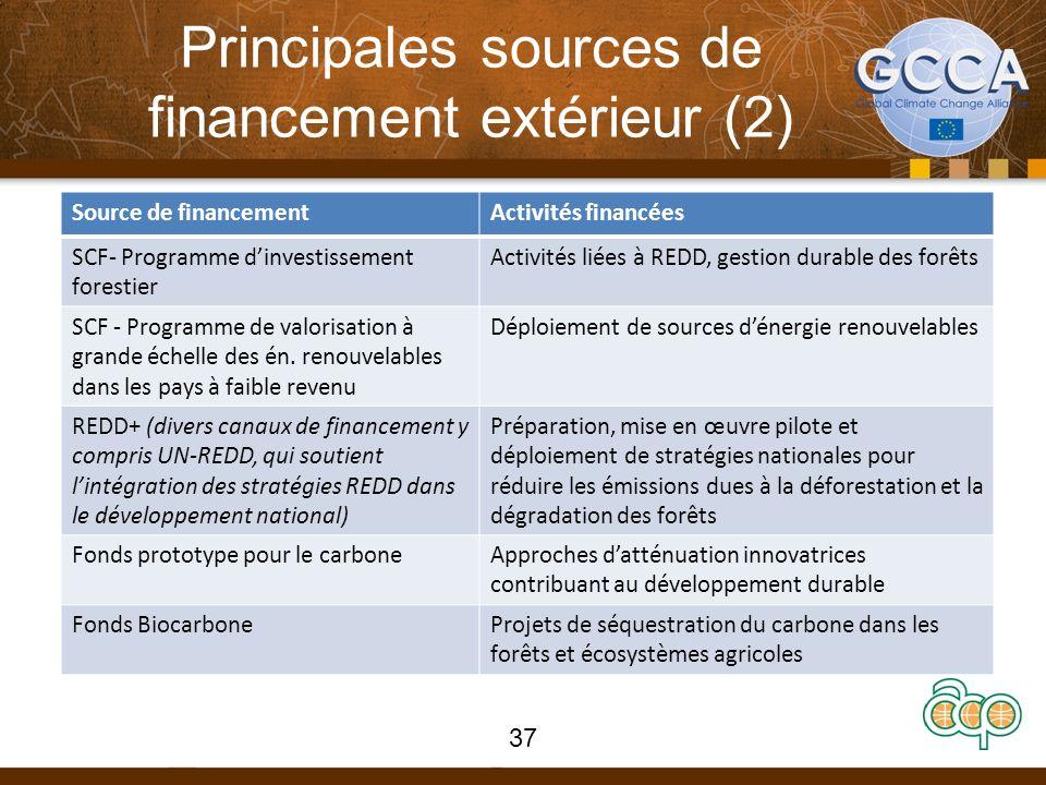 Principales sources de financement extérieur (2) Source de financementActivités financées SCF- Programme dinvestissement forestier Activités liées à REDD, gestion durable des forêts SCF - Programme de valorisation à grande échelle des én.