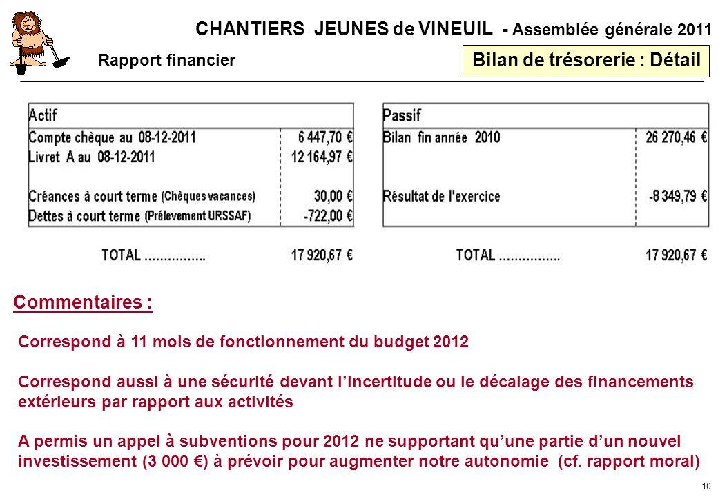 CHANTIERS JEUNES de VINEUIL - Assemblée générale 2011 10 Bilan de trésorerie : Détail Commentaires : Correspond à 11 mois de fonctionnement du budget