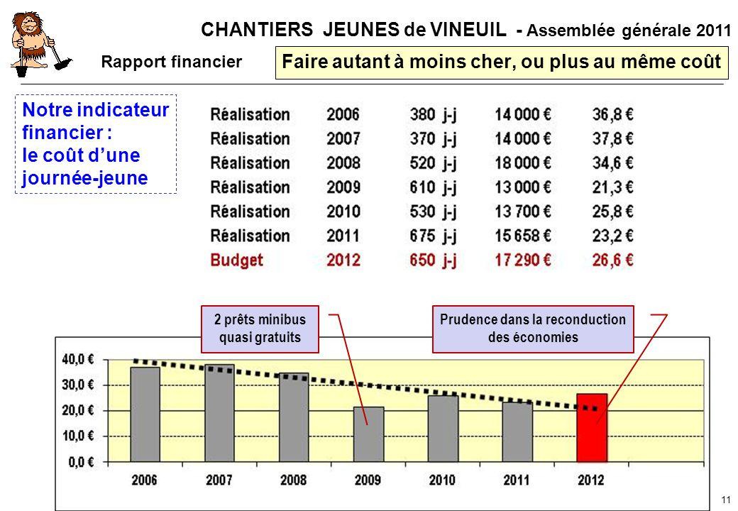 CHANTIERS JEUNES de VINEUIL - Assemblée générale 2011 11 Faire autant à moins cher, ou plus au même coût Notre indicateur financier : le coût dune jou