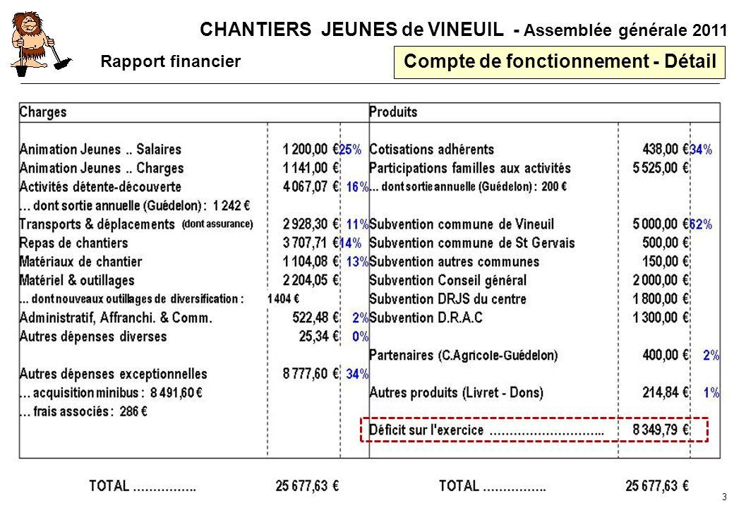 CHANTIERS JEUNES de VINEUIL - Assemblée générale 2011 Compte de fonctionnement - Détail Rapport financier 3