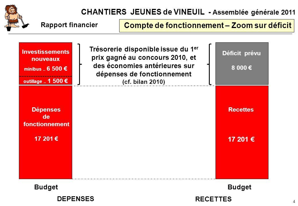 CHANTIERS JEUNES de VINEUIL - Assemblée générale 2011 Compte de fonctionnement – Zoom sur déficit 4 Recettes 17 201 Déficit prévu 8 000 Rapport financ
