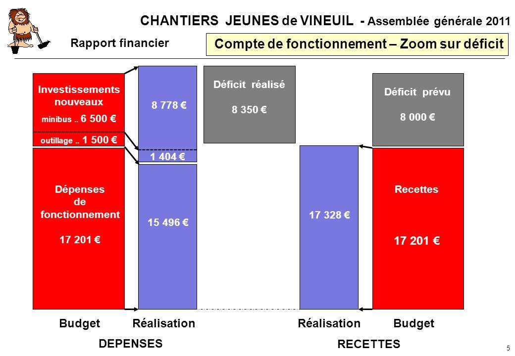 CHANTIERS JEUNES de VINEUIL - Assemblée générale 2011 Compte de fonctionnement – Zoom sur déficit 5 Dépenses de fonctionnement 17 201 Investissements
