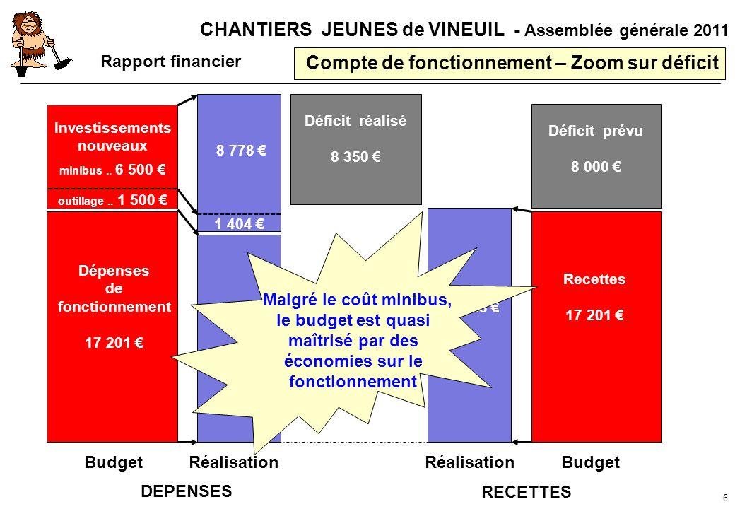 CHANTIERS JEUNES de VINEUIL - Assemblée générale 2011 Compte de fonctionnement – Zoom sur déficit 6 Dépenses de fonctionnement 17 201 Investissements