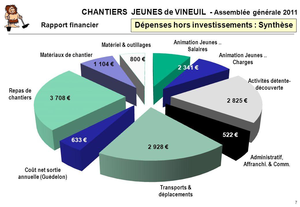 CHANTIERS JEUNES de VINEUIL - Assemblée générale 2011 Dépenses hors investissements : Synthèse 7 Rapport financier 3 708 2 928 633 2 825 2 341 800 1 1