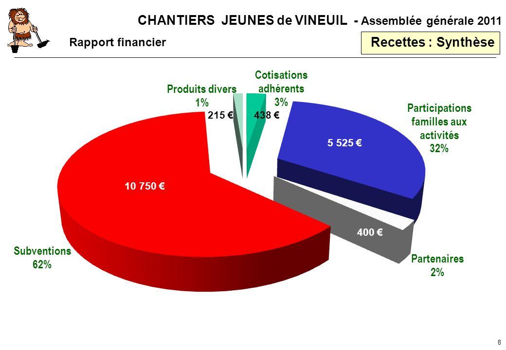 CHANTIERS JEUNES de VINEUIL - Assemblée générale 2011 8 Recettes : Synthèse 10 750 5 525 438 215 400 Rapport financier