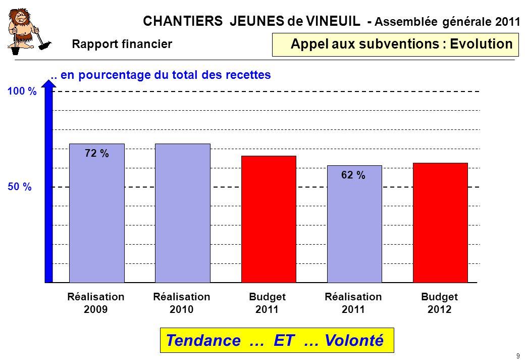 CHANTIERS JEUNES de VINEUIL - Assemblée générale 2011 9 Appel aux subventions : Evolution Rapport financier 100 % 50 %.. en pourcentage du total des r