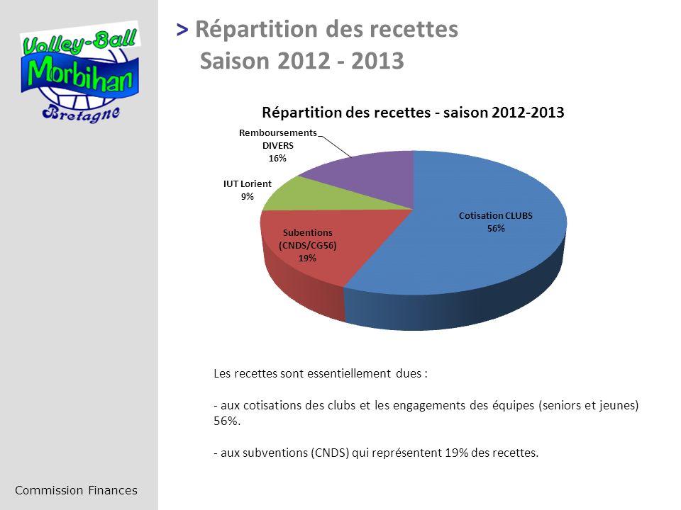 > Répartition des recettes Saison 2012 - 2013 Commission Finances Les recettes sont essentiellement dues : - aux cotisations des clubs et les engagements des équipes (seniors et jeunes) 56%.