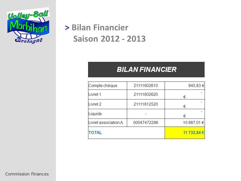 > Bilan Financier Saison 2012 - 2013 Commission Finances BILAN FINANCIER Compte chèque21111602610 845,83 Livret 121111602620 - Livret 221111612520 - Liquide- - Livret association A00047472296 10 887,01 TOTAL 11 732,84