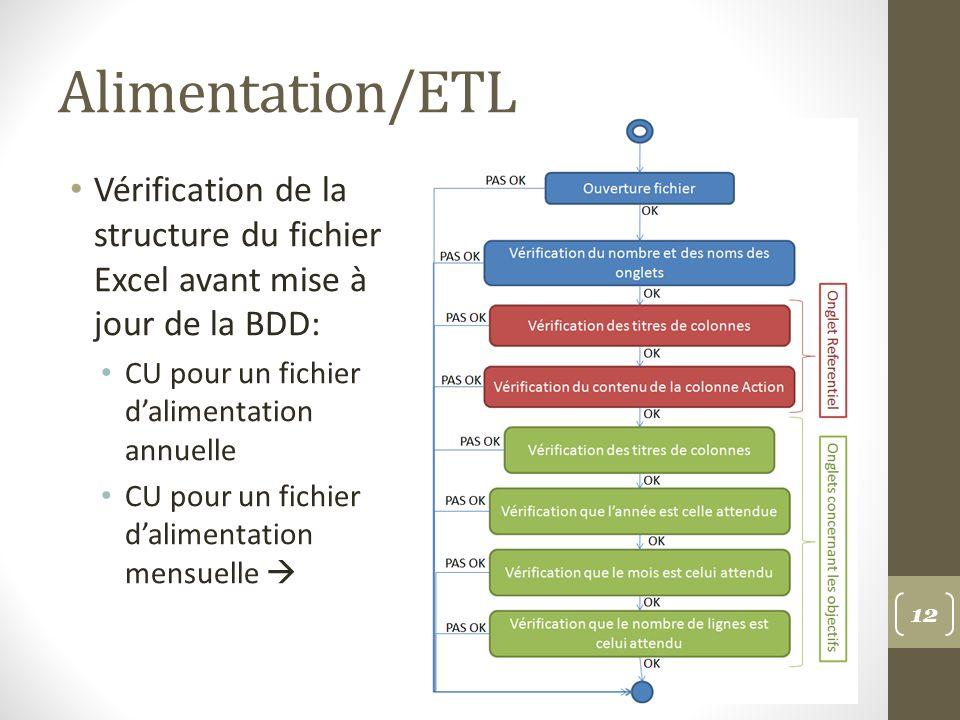 Alimentation/ETL Vérification de la structure du fichier Excel avant mise à jour de la BDD: CU pour un fichier dalimentation annuelle CU pour un fichier dalimentation mensuelle 12