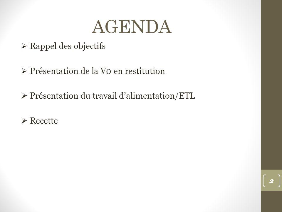 AGENDA Rappel des objectifs Présentation de la V0 en restitution Présentation du travail dalimentation/ETL Recette 2