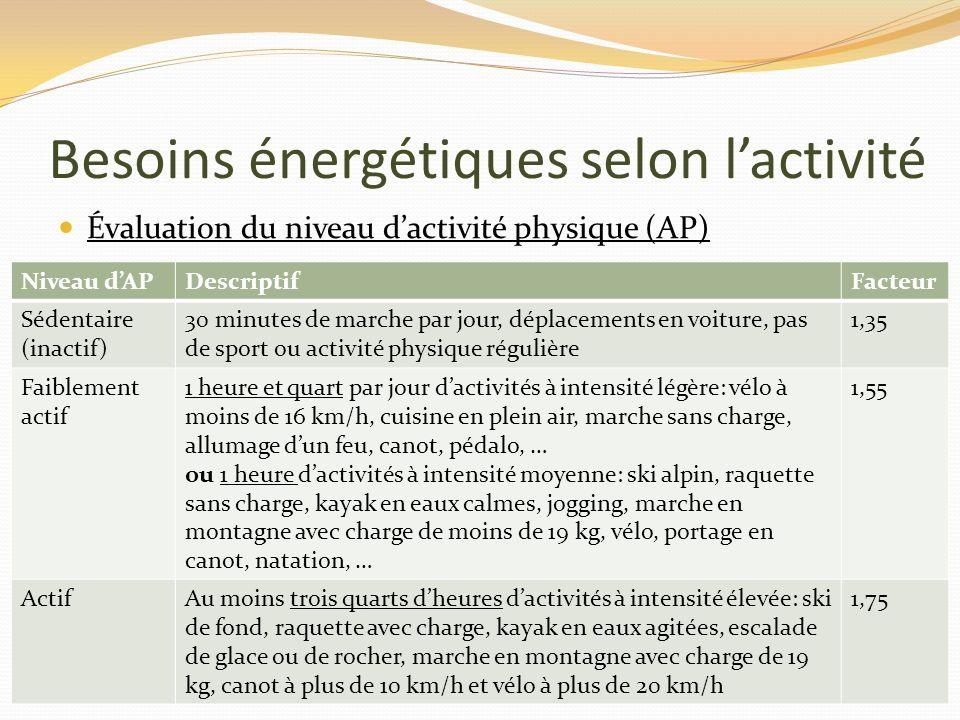 Besoins énergétiques selon lactivité Évaluation du niveau dactivité physique (AP) Niveau dAPDescriptifFacteur Sédentaire (inactif) 30 minutes de march