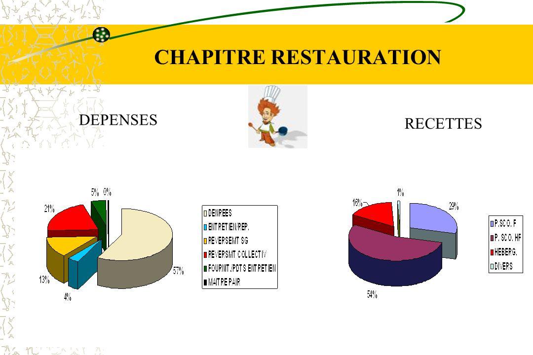 CHAPITRE RESTAURATION DEPENSES RECETTES