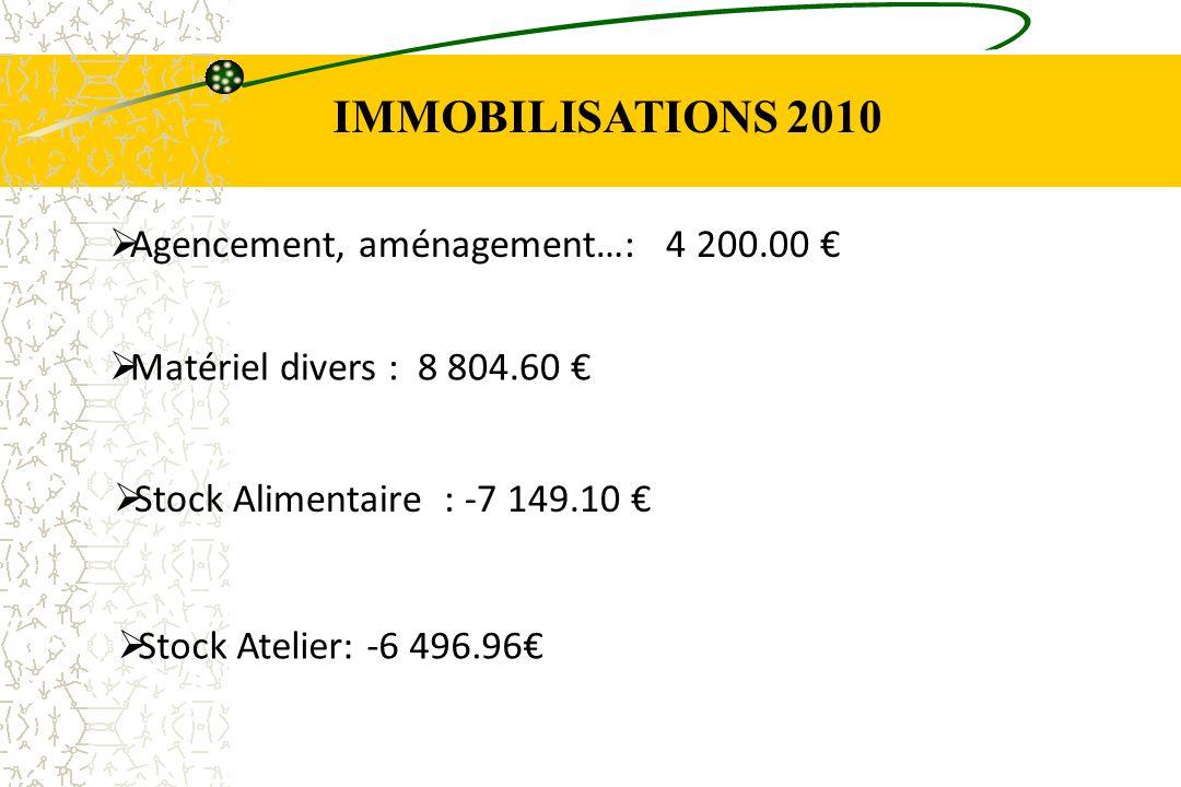 IMMOBILISATIONS 2010 Agencement, aménagement…: 4 200.00 Matériel divers : 8 804.60 Stock Alimentaire : -7 149.10 Stock Atelier: -6 496.96