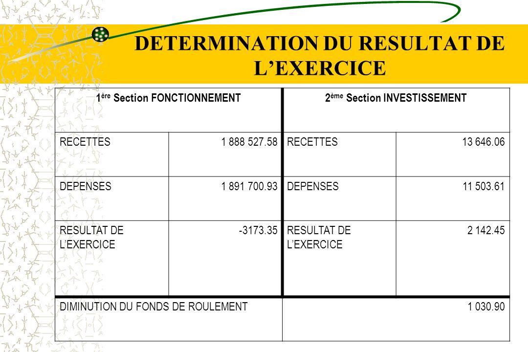 DETERMINATION DU RESULTAT DE LEXERCICE 1 ère Section FONCTIONNEMENT2 ème Section INVESTISSEMENT RECETTES1 888 527.58RECETTES13 646.06 DEPENSES1 891 70