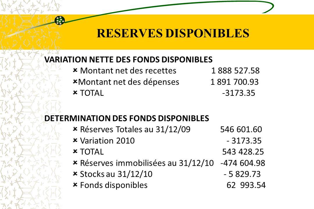 VARIATION NETTE DES FONDS DISPONIBLES Montant net des recettes 1 888 527.58 Montant net des dépenses 1 891 700.93 TOTAL -3173.35 DETERMINATION DES FON