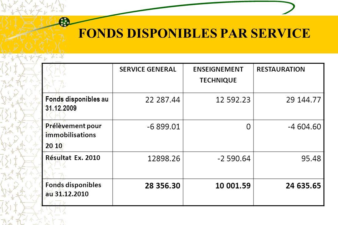 FONDS DISPONIBLES PAR SERVICE SERVICE GENERALENSEIGNEMENT TECHNIQUE RESTAURATION Fonds disponibles au 31.12.2009 22 287.4412 592.2329 144.77 Prélèveme