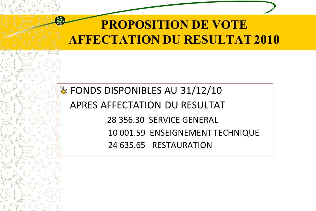 PROPOSITION DE VOTE AFFECTATION DU RESULTAT 2010 FONDS DISPONIBLES AU 31/12/10 APRES AFFECTATION DU RESULTAT 28 356.30 SERVICE GENERAL 10 001.59 ENSEI