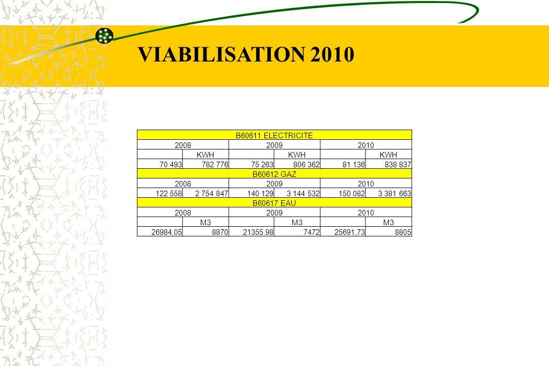 VIABILISATION 2010 B60611 ELECTRICITE 200820092010 KWH 70 493782 77675 263806 36281 136838 837 B60612 GAZ 200820092010 122 5582 754 847140 1293 144 53