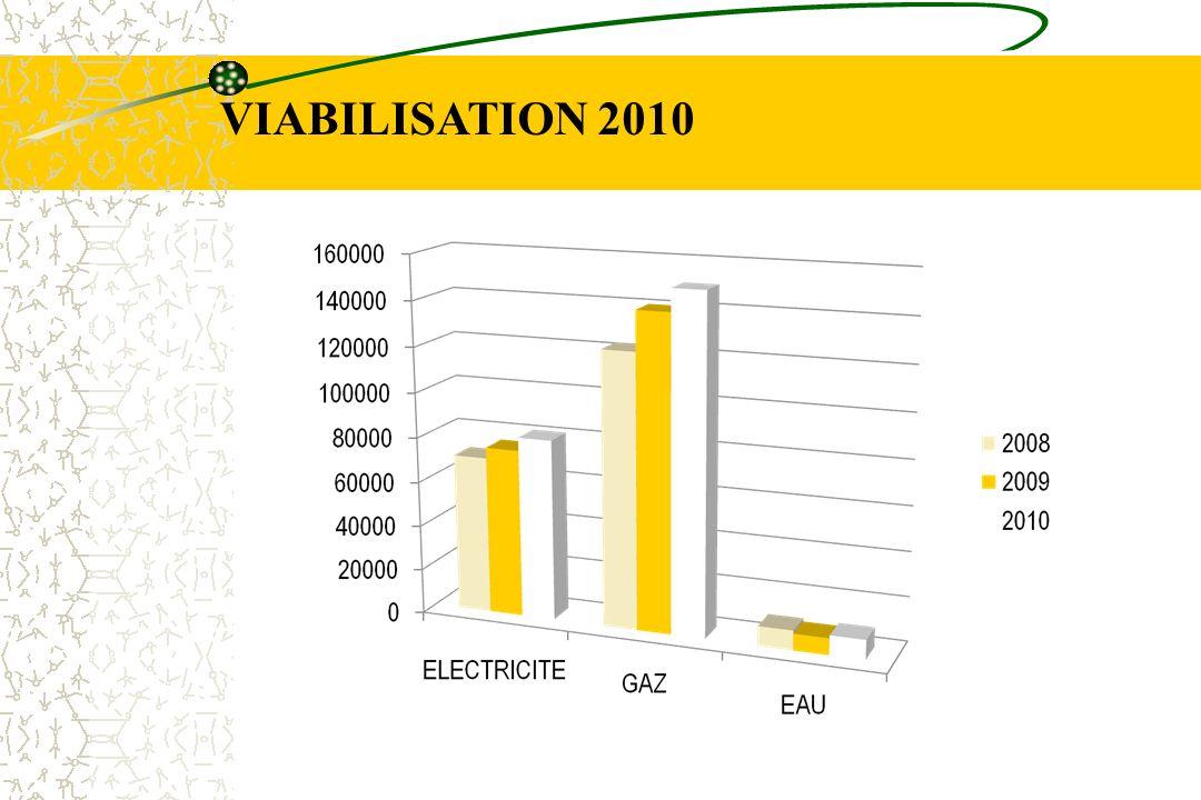 VIABILISATION 2010
