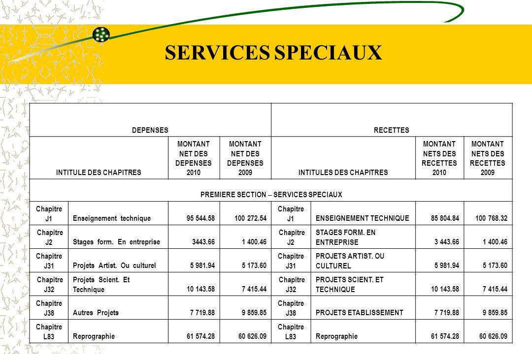 DEPENSESRECETTES INTITULE DES CHAPITRES MONTANT NET DES DEPENSES 2010 MONTANT NET DES DEPENSES 2009INTITULES DES CHAPITRES MONTANT NETS DES RECETTES 2010 MONTANT NETS DES RECETTES 2009 PREMIERE SECTION – SERVICES SPECIAUX Chapitre N1Fonds de la vie lycéenne1 405.981 426.90 Chapitre N1Fonds de la vie lycéenne1 405.981 426.90 Chapitre N2Actions danimation761.713 489.46 Chapitre N2Actions danimation761.713 489.46 Chapitre N3 Appariements, voyages, échanges45 451.4539 231.17 Chapitre N3 Appariements, voyages, échanges45 451.4539 231.17 Chapitre R2 Serv.