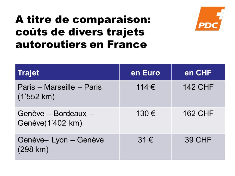 A titre de comparaison: coûts de divers trajets autoroutiers en France Trajeten Euroen CHF Paris – Marseille – Paris (1552 km) 114 142 CHF Genève – Bordeaux – Genève(1402 km) 130 162 CHF Genève– Lyon – Genève (298 km) 31 39 CHF