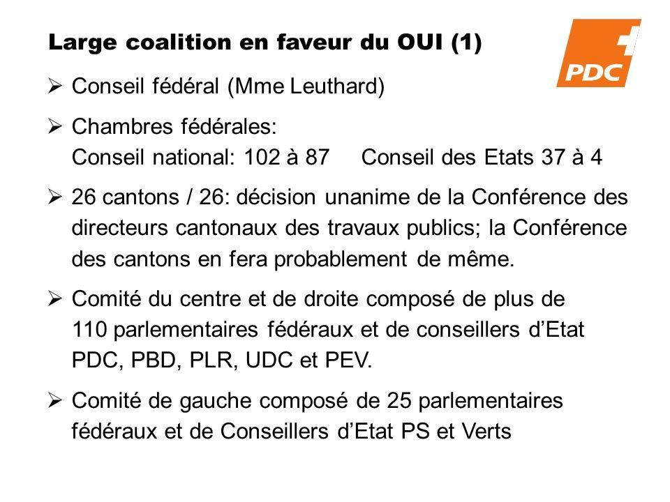 Large coalition en faveur du OUI (1) Conseil fédéral (Mme Leuthard) Chambres fédérales: Conseil national: 102 à 87 Conseil des Etats 37 à 4 26 cantons