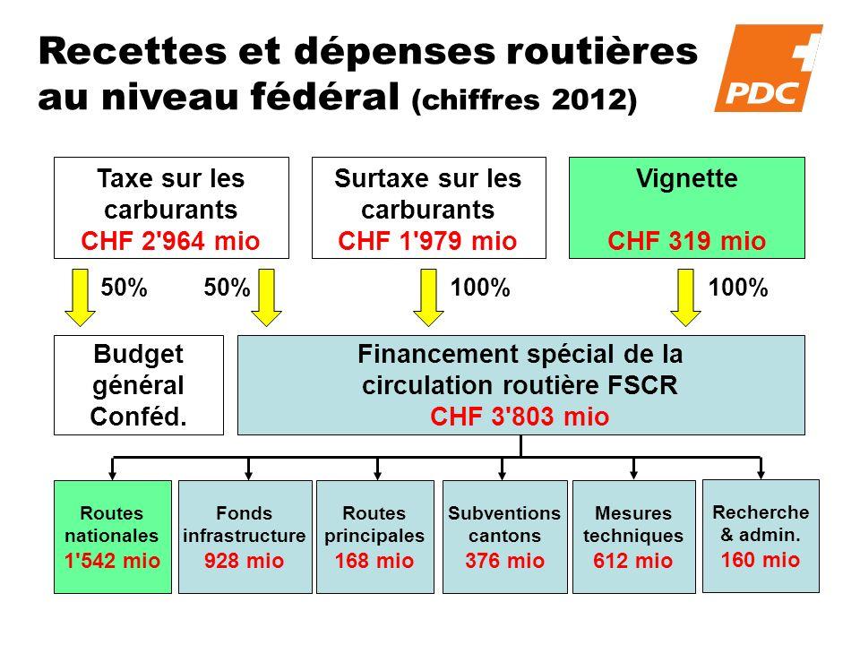 Recettes et dépenses routières au niveau fédéral (chiffres 2012) Taxe sur les carburants CHF 2 964 mio Surtaxe sur les carburants CHF 1 979 mio Vignette CHF 319 mio Budget général Conféd.