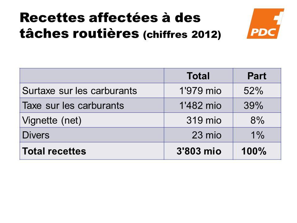 Recettes affectées à des tâches routières (chiffres 2012) TotalPart Surtaxe sur les carburants1 979 mio52% Taxe sur les carburants1 482 mio39% Vignette (net)319 mio 8% Divers23 mio 1% Total recettes3 803 mio100%